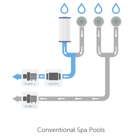 100% No-Bypass Filtration | HotSpring Spas